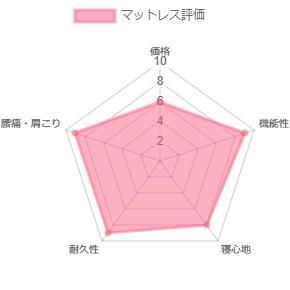 東京西川の分析