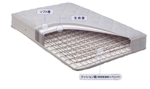 コイルマットレスの構造